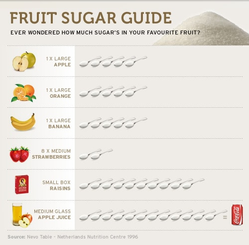 180 Nutrition Fruit Sugar Guide
