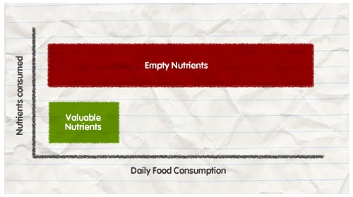 180 Nutrition Calorie Diagram 1