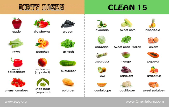 EWG-Dirty-Dozen-Clean-15-list